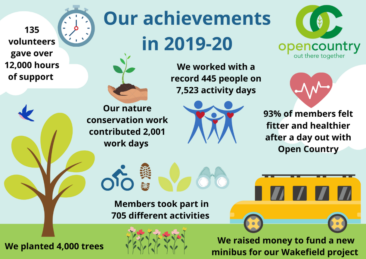 Our achievements in 2019 to 2020: 4000 trees planted, 135 volunteers gave over 12000 hours of support, we worked with 445 people on 7523 activity days.